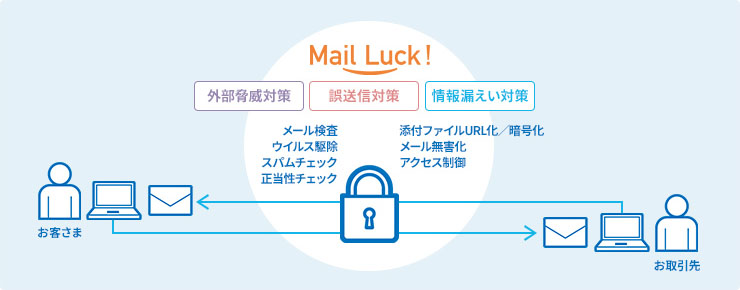 Mail Luck!:概要図