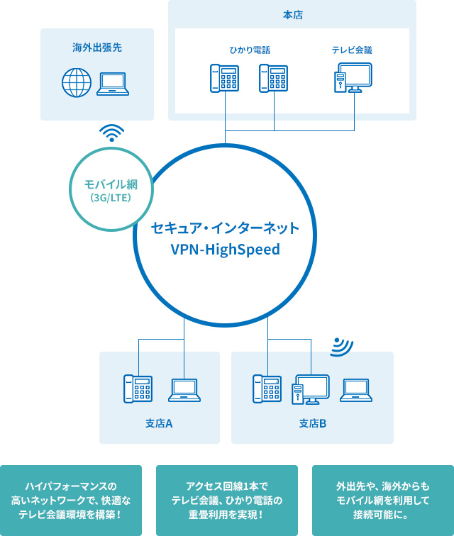 Master'sONE IP-VPN 利用シーン2